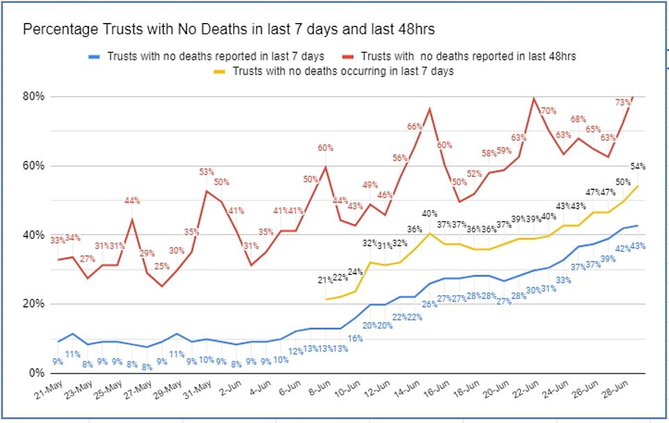 An analysis of official data released today showed the number of NHS trusts having suffered no Covid-19 deaths in the past week has risen to more than half, while 84 per cent have gone without a fatality for 48 hours